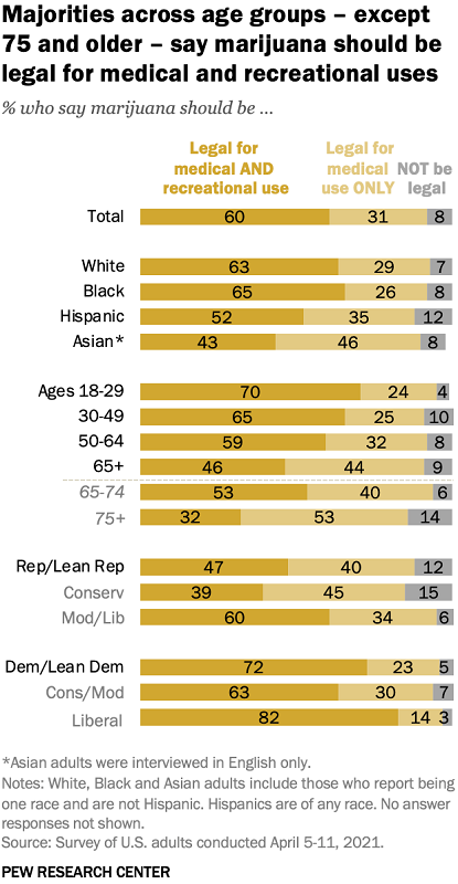 Breakdown of opinions on recreational and medical cannabis legalization in U.S. by age, ethnicity and political stance