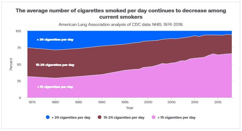 Infographic Showing Cigarette Smoking Statistics